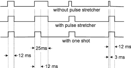 pulse timing  diagram