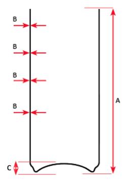 Front End Gauge measurements