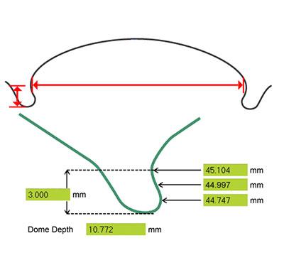 Dome Reform Gauge - excellent repeatability (R&R)
